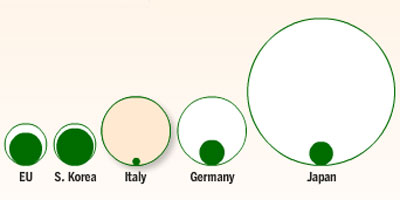 green stimulus by volume