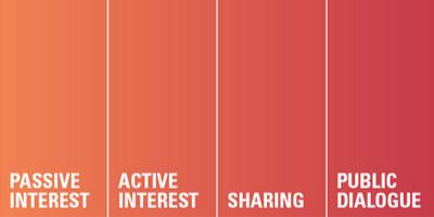 Spectrum of Online Friendship