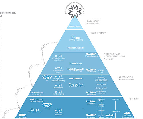 hierarchy of digital distraction - click to enlarge
